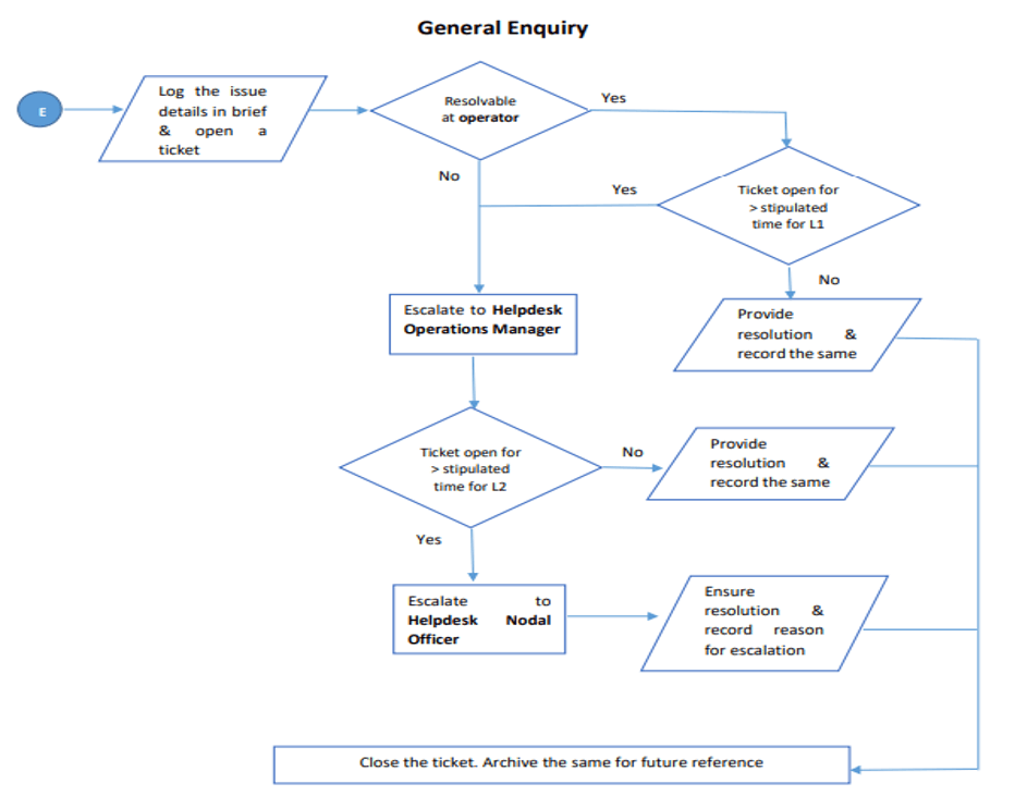 SOP flowchart for a General Enquiry procedure.