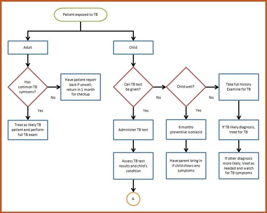 Standard Operating Procedure example flowchart.