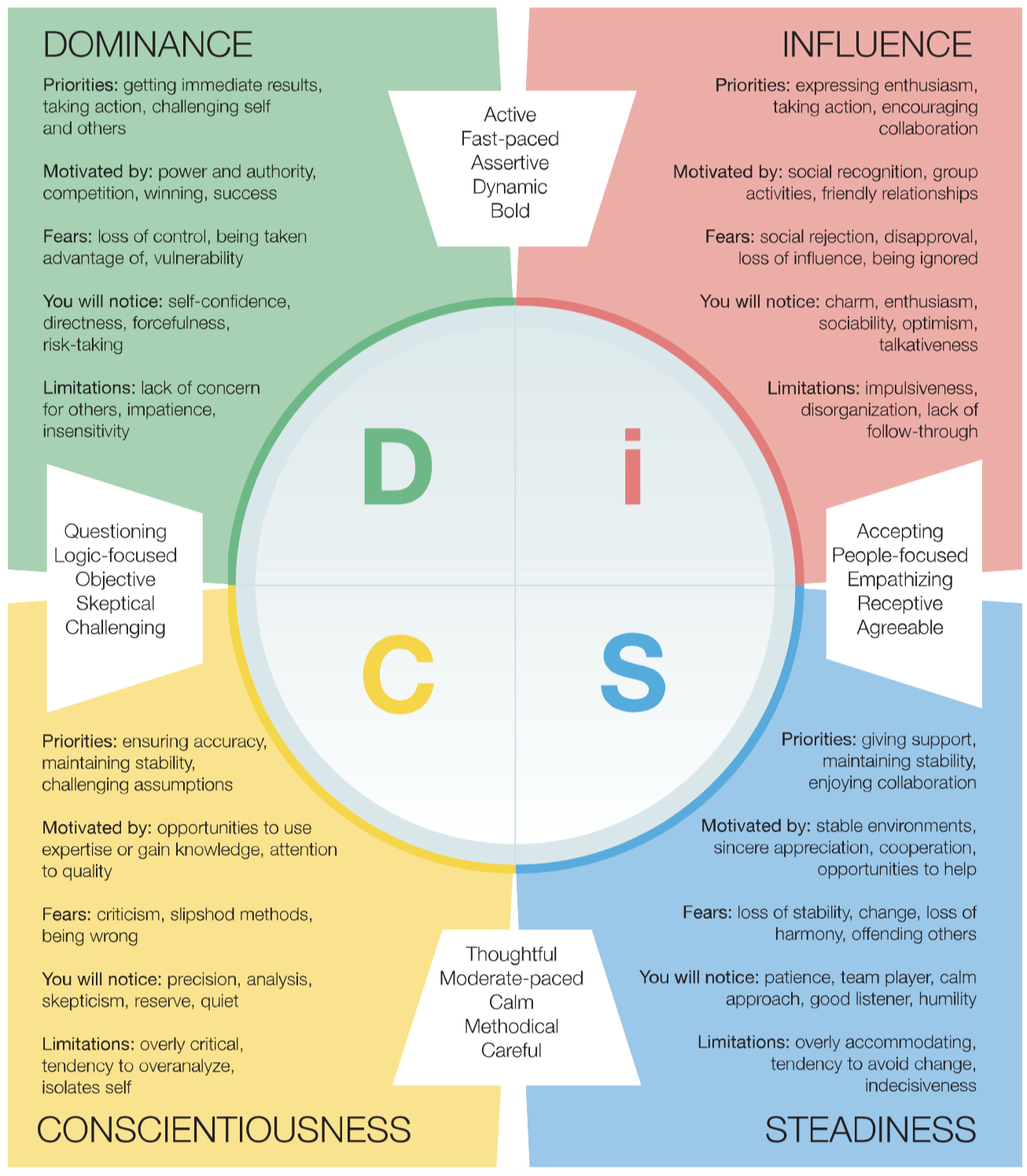 DISC personality type details.